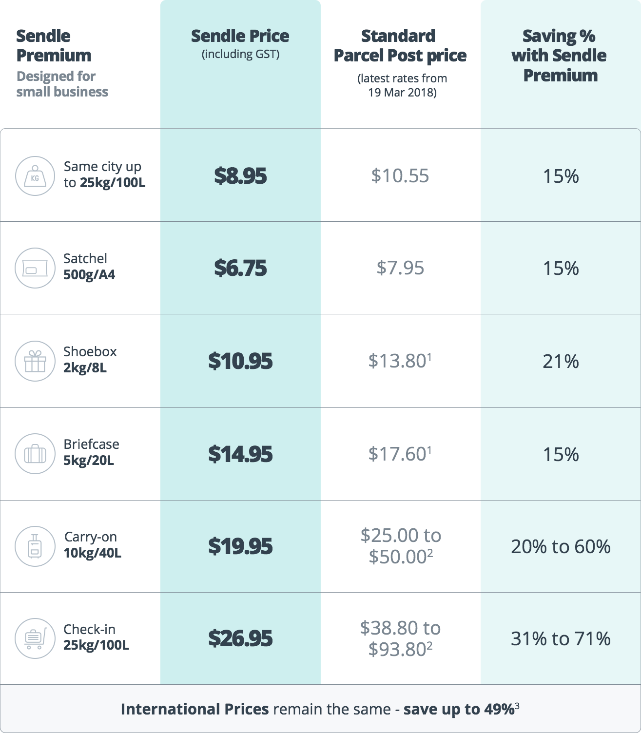 Sendle Premium Pricing