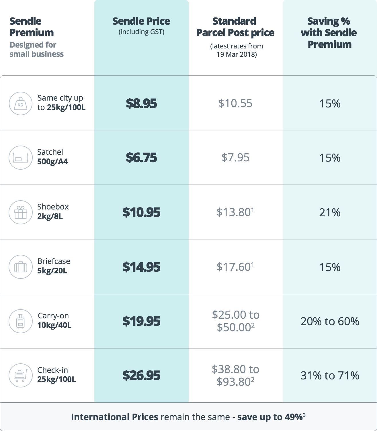 Sendle Premium Pricing
