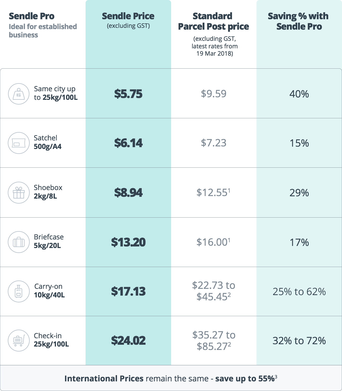Sendle Pro Pricing