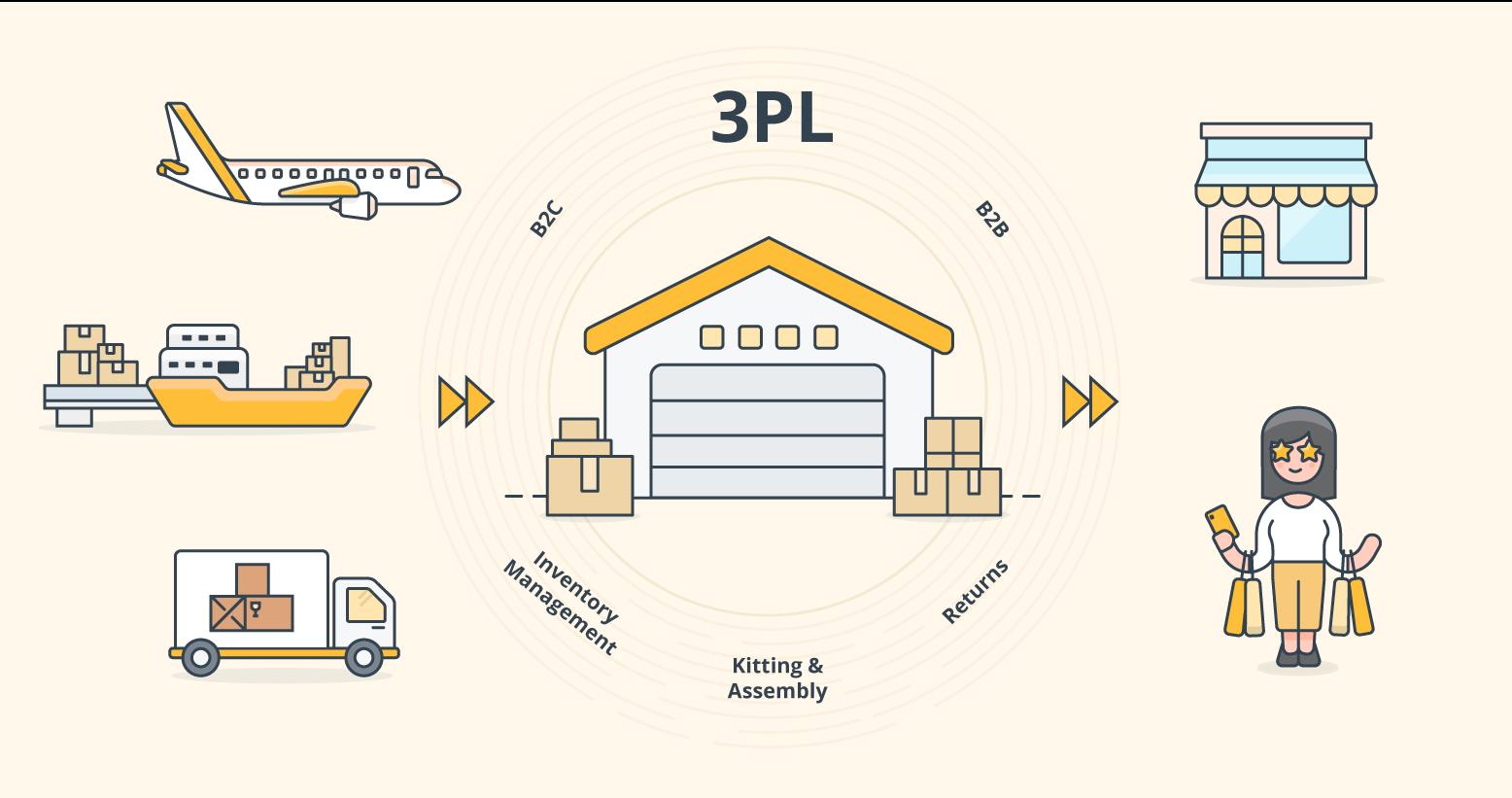 3PL process chart