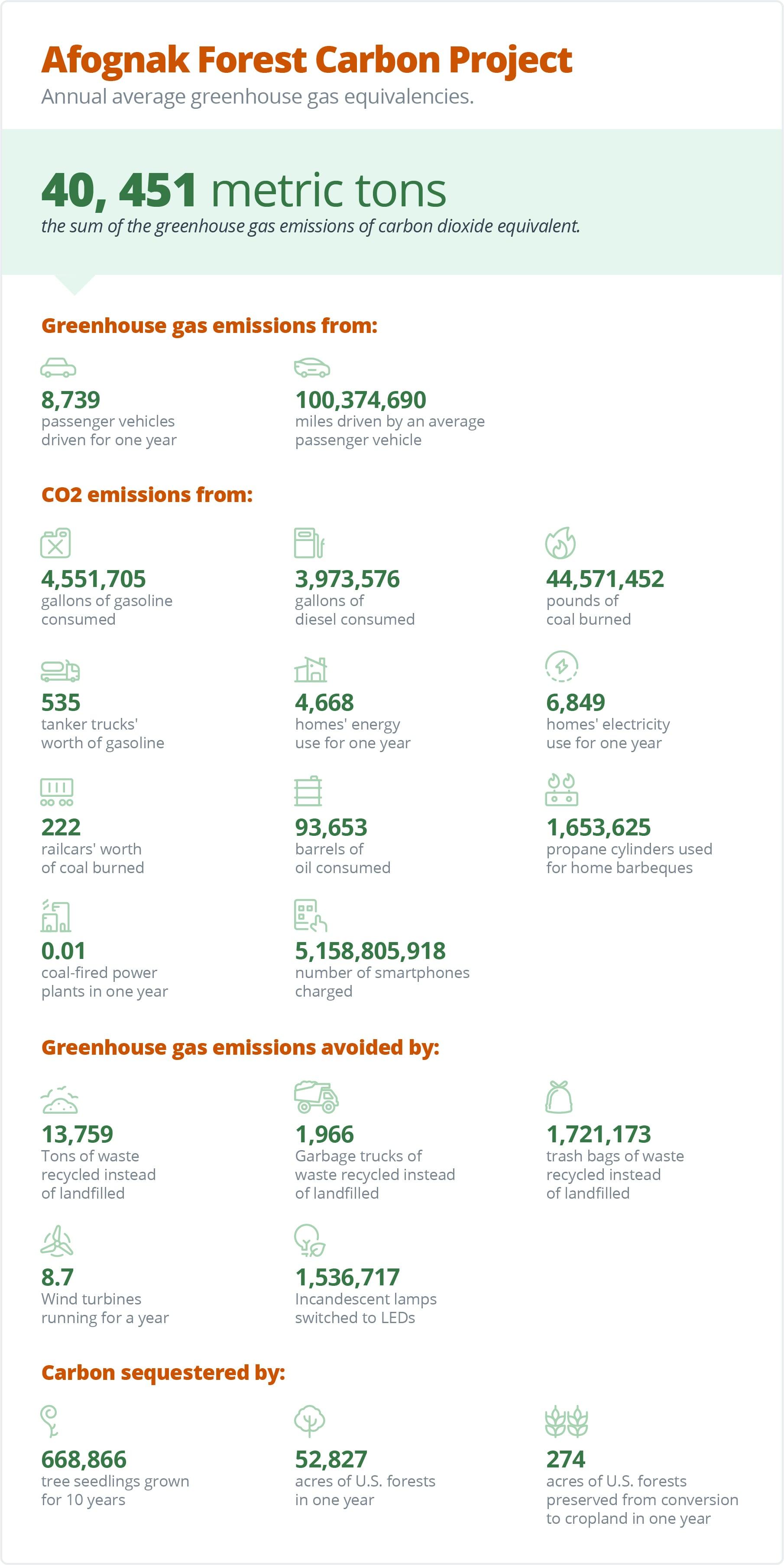 Sendle Afognak Forest carbon emissions infographic
