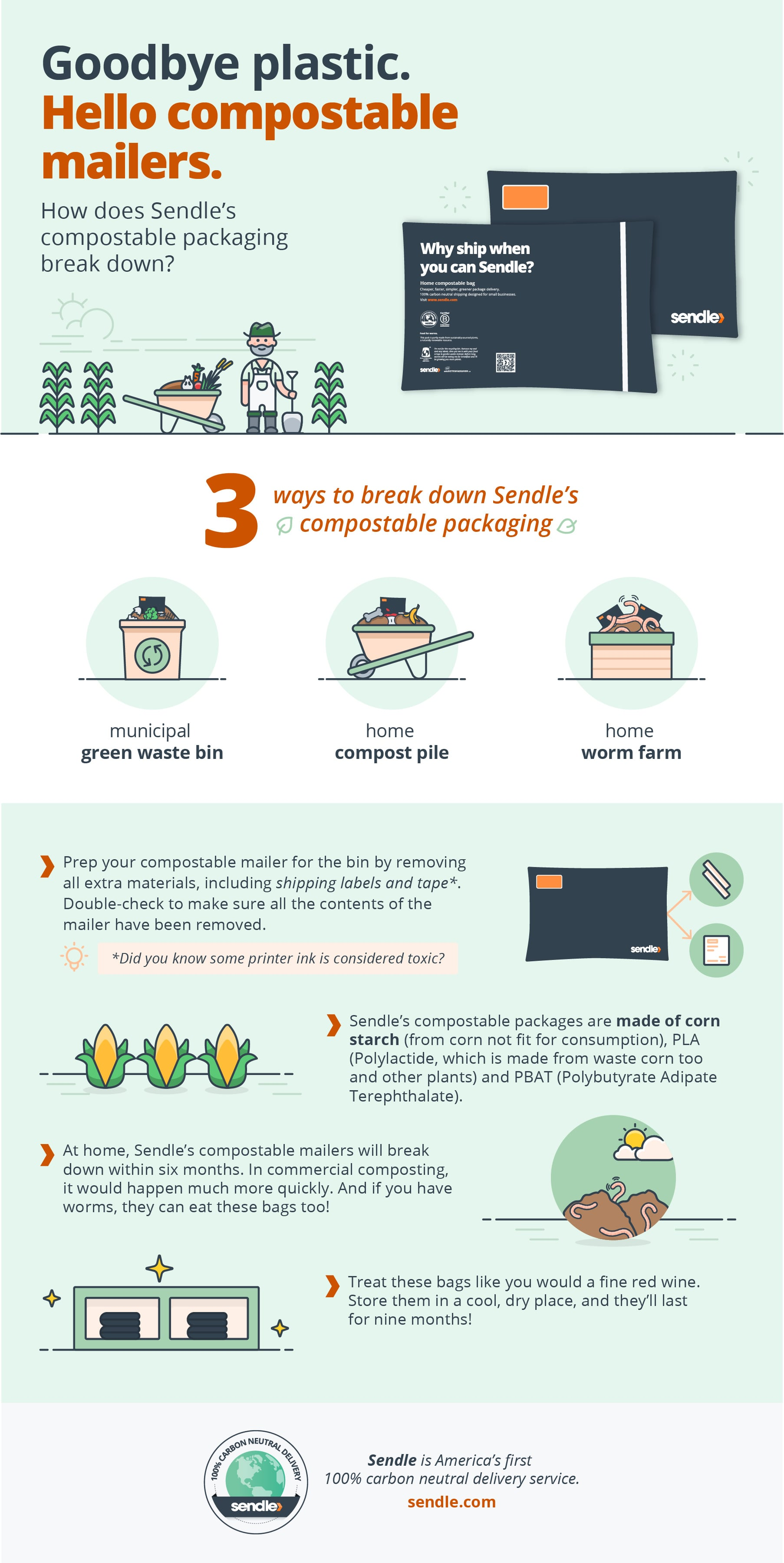 Sendle compostable packaging infographics