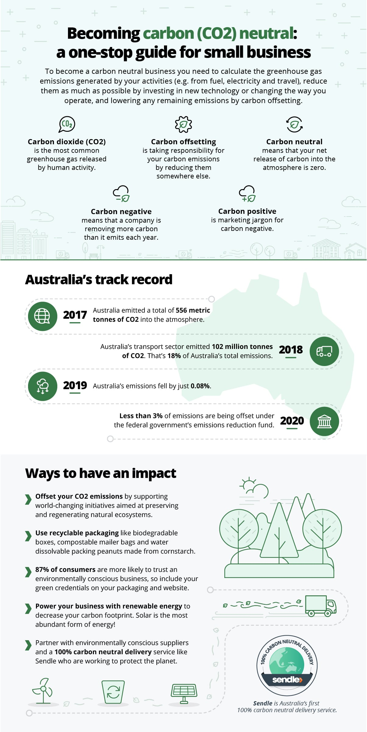Sendle infographic - carbon neutral