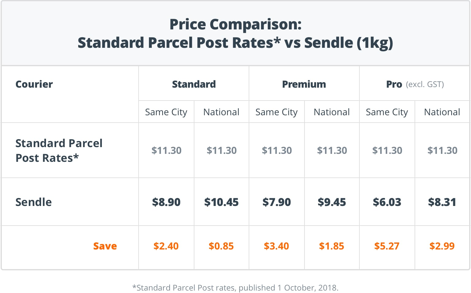 Sendle vs AusPost - 1kg Pricing
